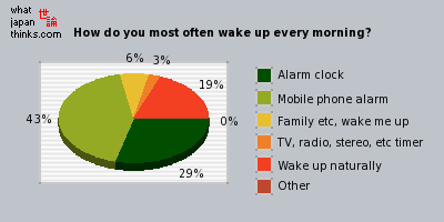 How do you most often wake up every morning? graph of japanese opinion