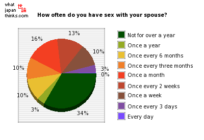 How often do you have sex with your spouse? graph of japanese opinion