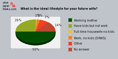 What is the ideal lifestyle for your wife? graph of japanese opinion