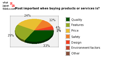 What is most important when buying products or services? graph of japanese opinion