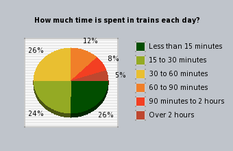 graph of time spent in trains