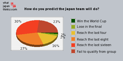 How do you predict the Japan team will do? graph of japanese opinion