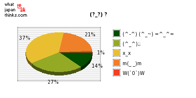 Do you use smilies (kaomoji) when writing mobile phone email? graph of japanese opinion