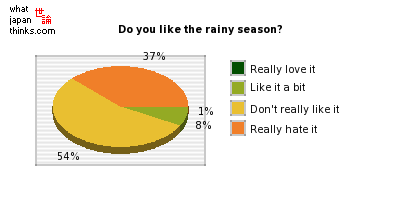 Do you like the rainy season? graph of japanese opinion