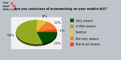 Are you conscious of economising on your mobile bill? graph of japanese opinion