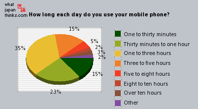 How long each day do you use your mobile phone? graph of japanese opinion