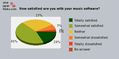 How satisfied are you with your music software? graph of japanese opinion