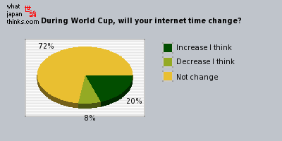 During the World Cup, how will your internet time change? graph of japanese opinion