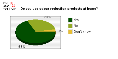 Do you use odour reduction products at home? graph of japanese opinion