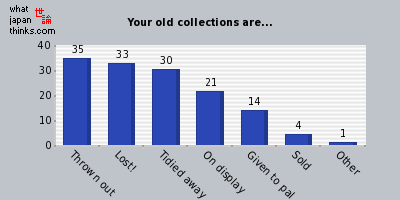 What to do with old collection graph