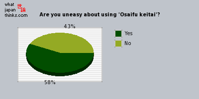 Are you uneasy about using Osaifu keitai? graph of japanese opinion