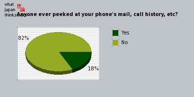 Anyone ever peeked at your phone's mail, call history, etc? graph of japanese opinion