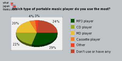 Which type of portable music player do you use the most? graph of japanese opinion