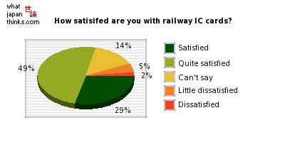 How satisifed are you with your railway IC card? graph of japanese opinion