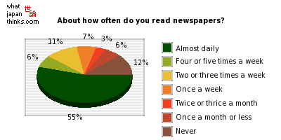 About how often do you read newspapers? graph of japanese opinion