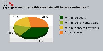When do you think wallets will become redundant? graph of japanese opinion