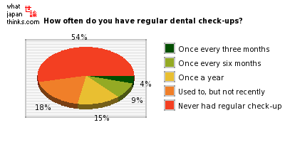 How often do you have regular dental check-ups? graph of japanese opinion