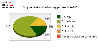 Do you feel resistance to disclosing personal information? graph of japanese opinion