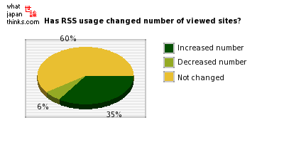 Has RSS usage changed the number of viewed sites? graph of japanese opinion
