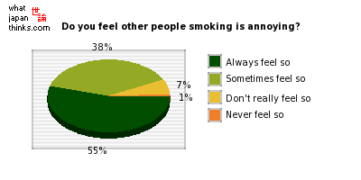 Do you feel other people smoking is annoying? graph of japanese opinion