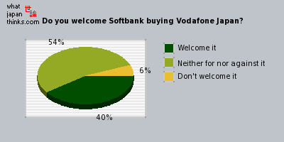 Do you welcome Softbank buying Vodafone Japan? graph of japanese opinion