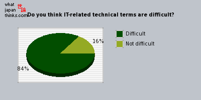 Do you think IT-related technical terms are difficult? graph of japanese opinion