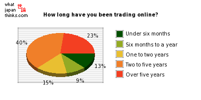 How long have you been trading online? graph of japanese opinion