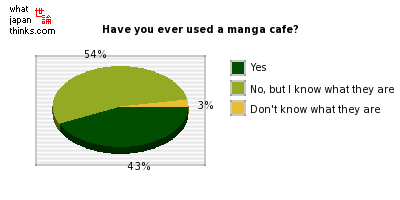 Have you ever used a manga cafe? graph of japanese opinion