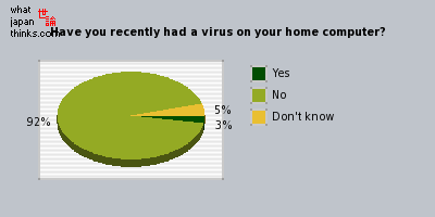 In the last 3 months, have you had a virus on your home computer? graph of japanese opinion