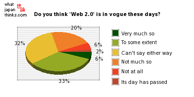 Do you think 'Web 2.0' is in vogue these days? graph of japanese opinion