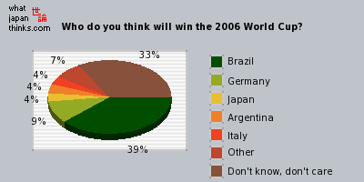 Who do you think will win the 2006 World Cup? graph of japanese opinion