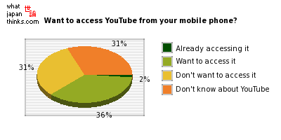 Want to access YouTube from your mobile phone? graph of japanese opinion